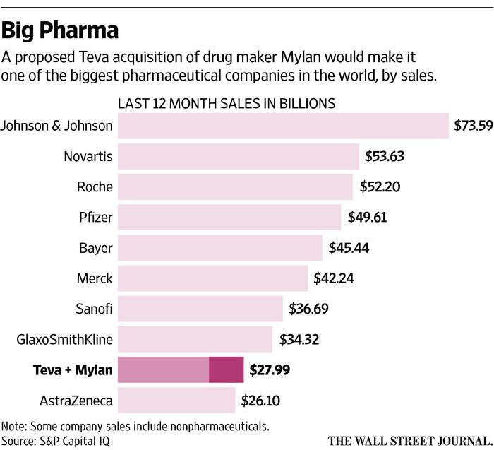 Teva Offers to Buy Mylan for $40 Billion