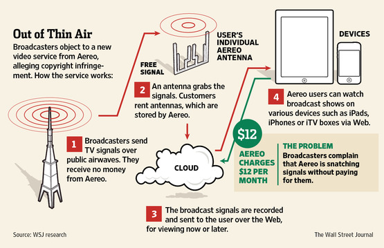 MediaPost Publications No Profits Yet, But Aereo Has Broadcasters In Court 05/30/2012