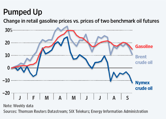 Caption: Change in retail gasoline prices vs. prices of two benchmark crude