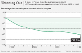 Declining Sperm Levels Graph