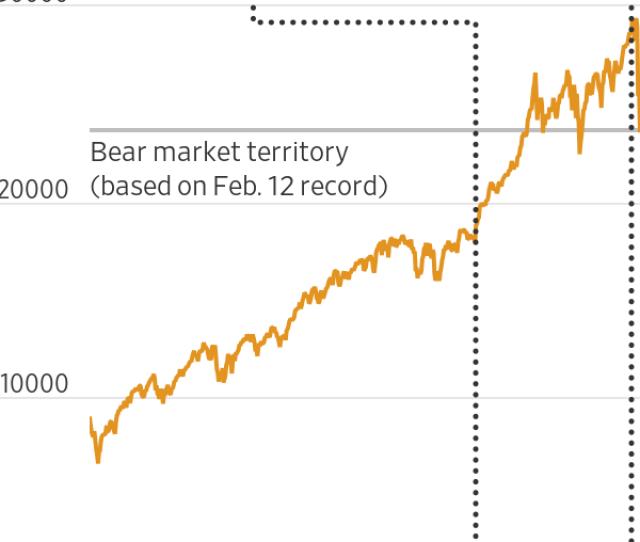 Dow Jones Industrial Averages  Year Bull Run Ends Wsj