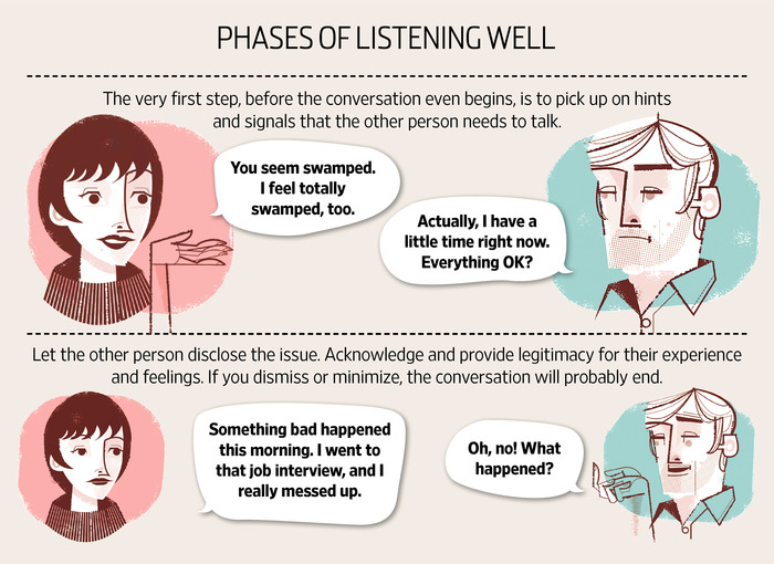 The first two of five phases of active listening.