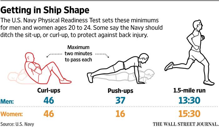 米海軍が20歳から24歳までの男女に課している体力測定の科目とその最低ライン。左から最長2分間でのカールアップと腕立て伏せの回数、約2.4キロのミニマラソンの完走時間