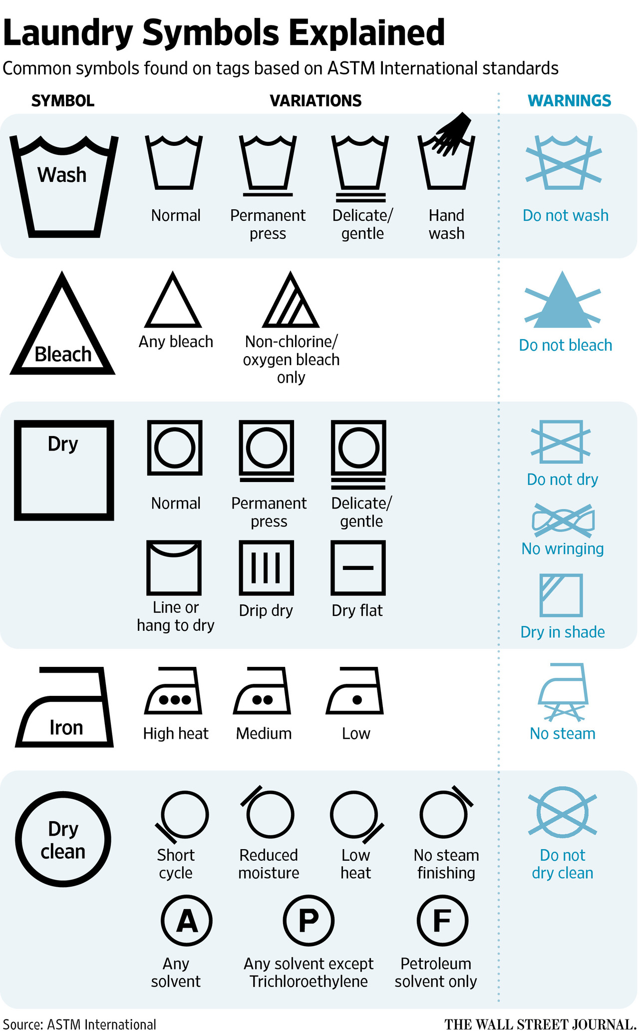 Does Anyone Understand Those Laundry Tag Symbols