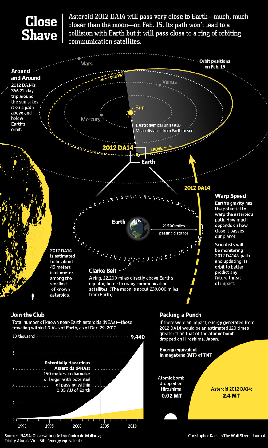 Close Shave - Asteroid 2012 DA-14 Will Pass Very Close to Earth