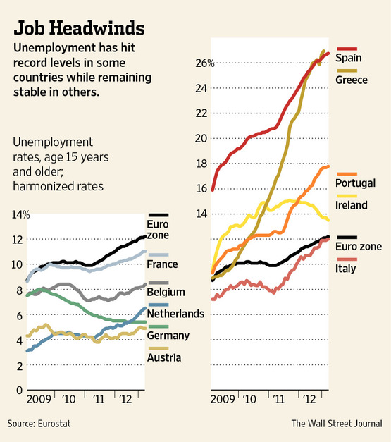 Eurozone Job Headwinds