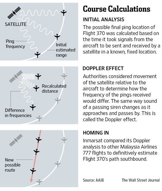 Diagram showing how by triangulating the pings from the MH 370 with a calculation of its speed as determined by the Doppler effect, it was possible to calculate the aircraft's path