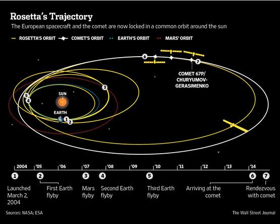 Europe's Rosetta Spacecraft Makes Historic Arrival at Comet