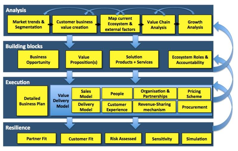 Ecosystem Development Framework