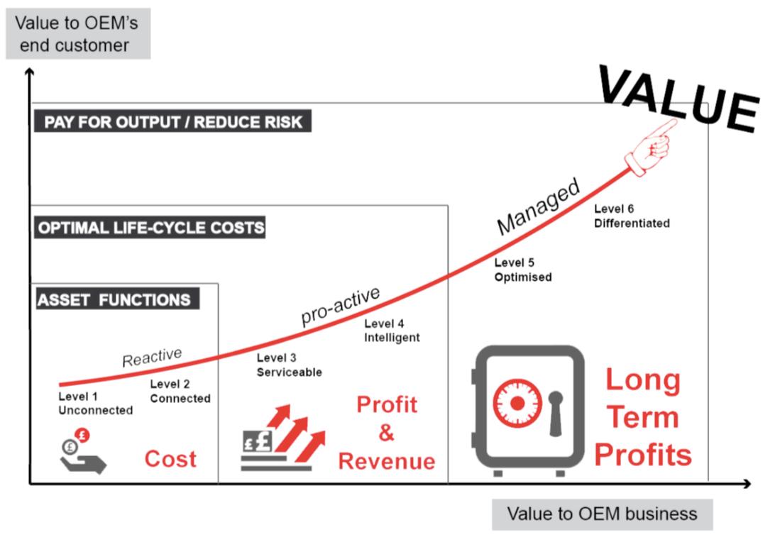 Remote Services Maturity Curve