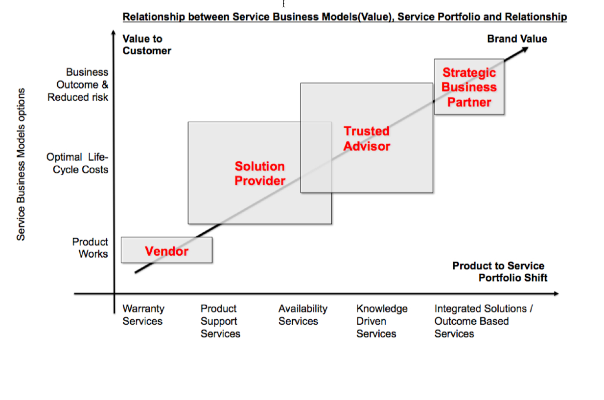 Relationship between People, business models and the service portfolio