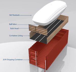 A SIA Flexitank graphic showing how flexitank fits into a shipping container
