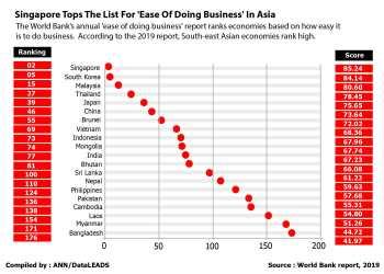 Quel est le meilleur pays d'Asie pour créer son entreprise ?