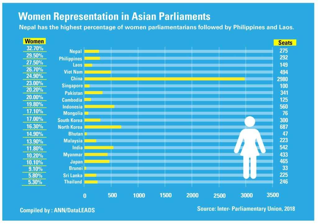 Quelle est la représentation des femmes dans les parlements d'Asie ?