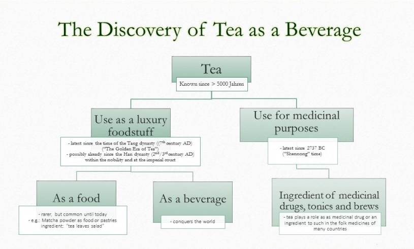 The discovery of tea as a beverage