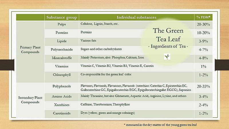 Siamteas Tea Ingredients Composition And Active Substances Siamteas