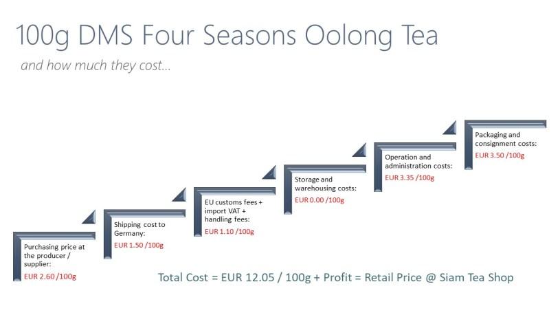 Transparency @ Siam Tea Shop - Cost centers and price calculation DMS Si Ji Chun Four Seasons Oolong Tea