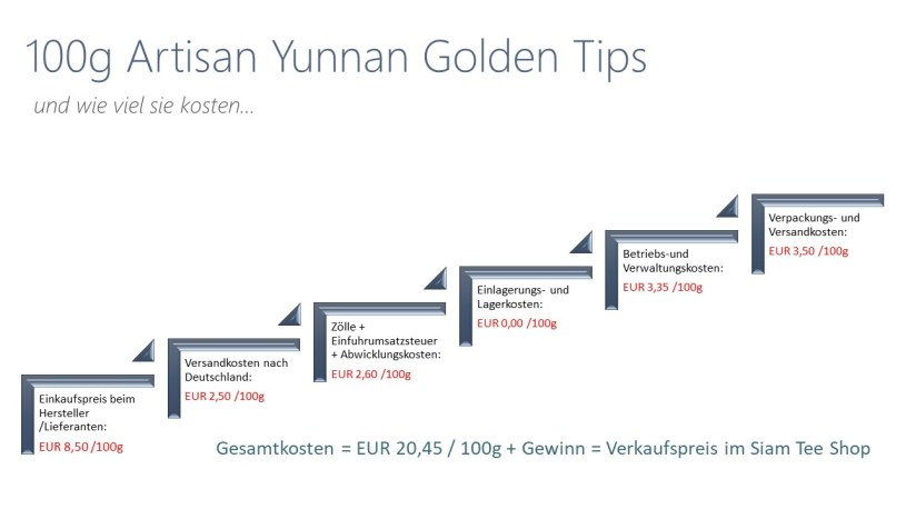 Transparency @ Siam Tea Shop - Cost centers and price calculation Artisan Yunnan Golden Tips black tea