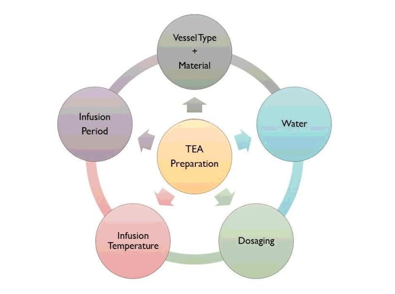 5 Parameters of Tea Preparation