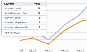dental website design statistics