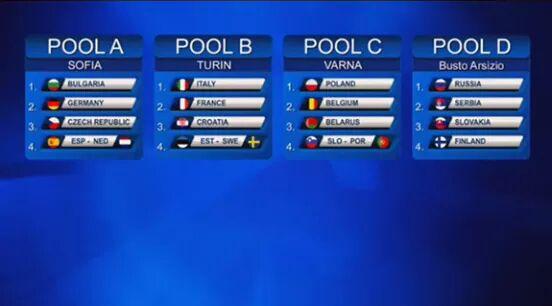 Mistrzostwa_Europy_grupy