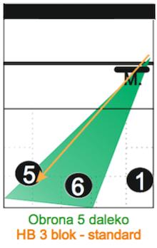 Kartka z atakami 1-3