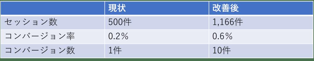 ホームページ目標計算式