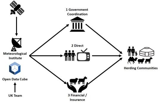 SIBELIUs-generalised-big-picture-diagram