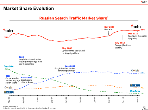 Russian internet market is the second largest in Europe ...
