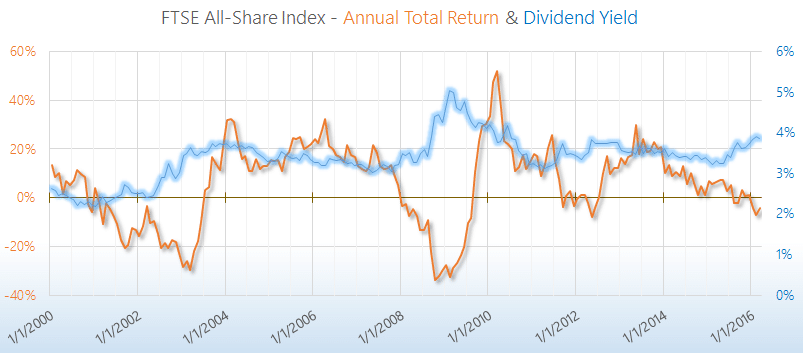 FTSE All-Share Total Return & Dividend Yield