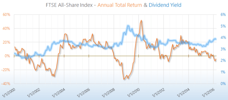 FTSE 100/250/All-Share Total Return & Yield'| Siblis Research