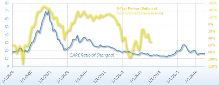 China/Shanghai P/E & CAPE Ratio 1997 - 2019'| Siblis Research