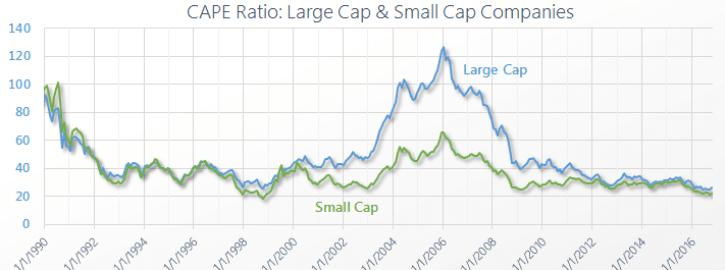 Japan CAPE Large Cap Small Cap Companies