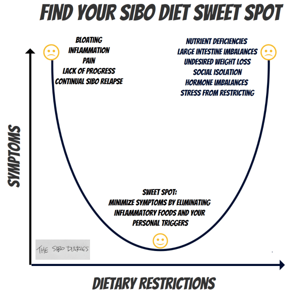 SIBO SWEET SPOT FINAL.PNG