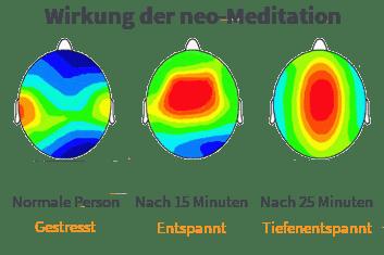 mit neobeats mentale Stärke aufbauen