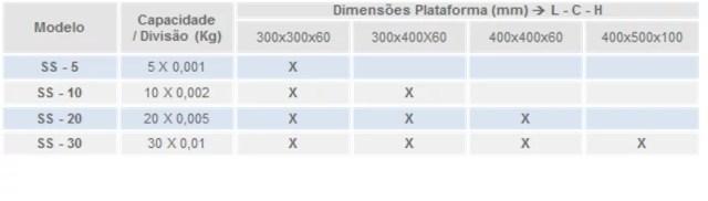 tabela-ss5-pesadora