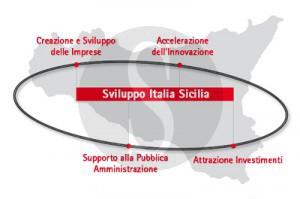 sviluppo italia sicilia