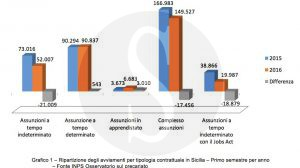 report_cisl_messina_assunzioni_sicilians1