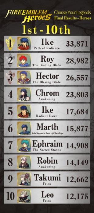 fire_emblem_heroes_poll_1