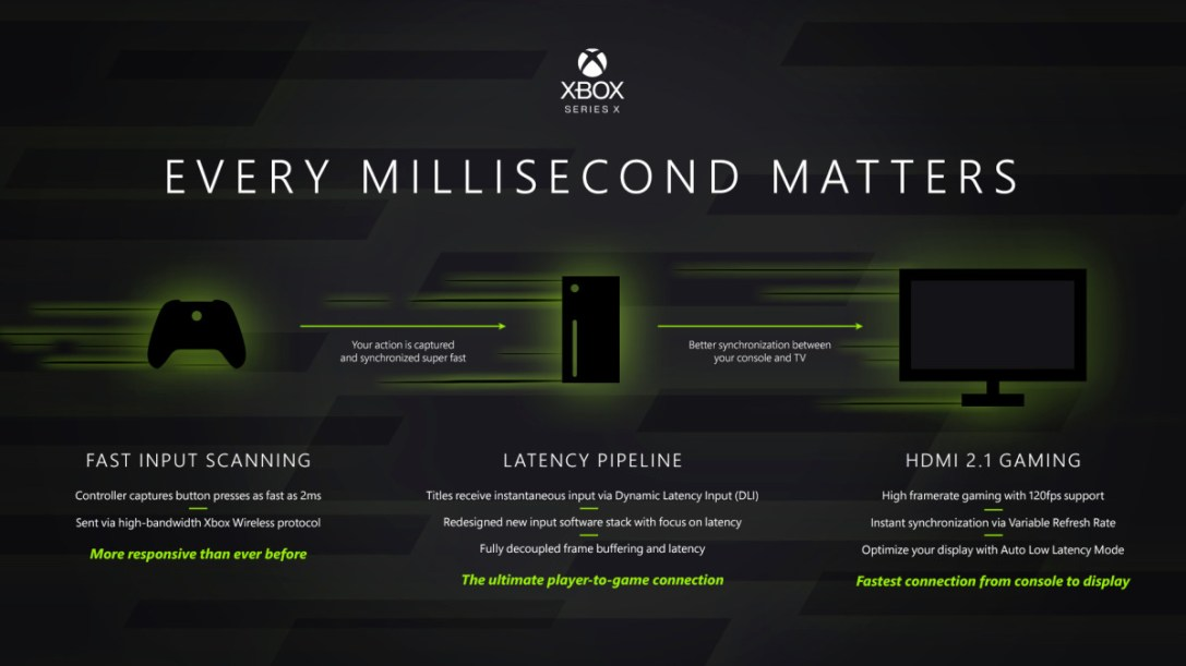 Controller Latency