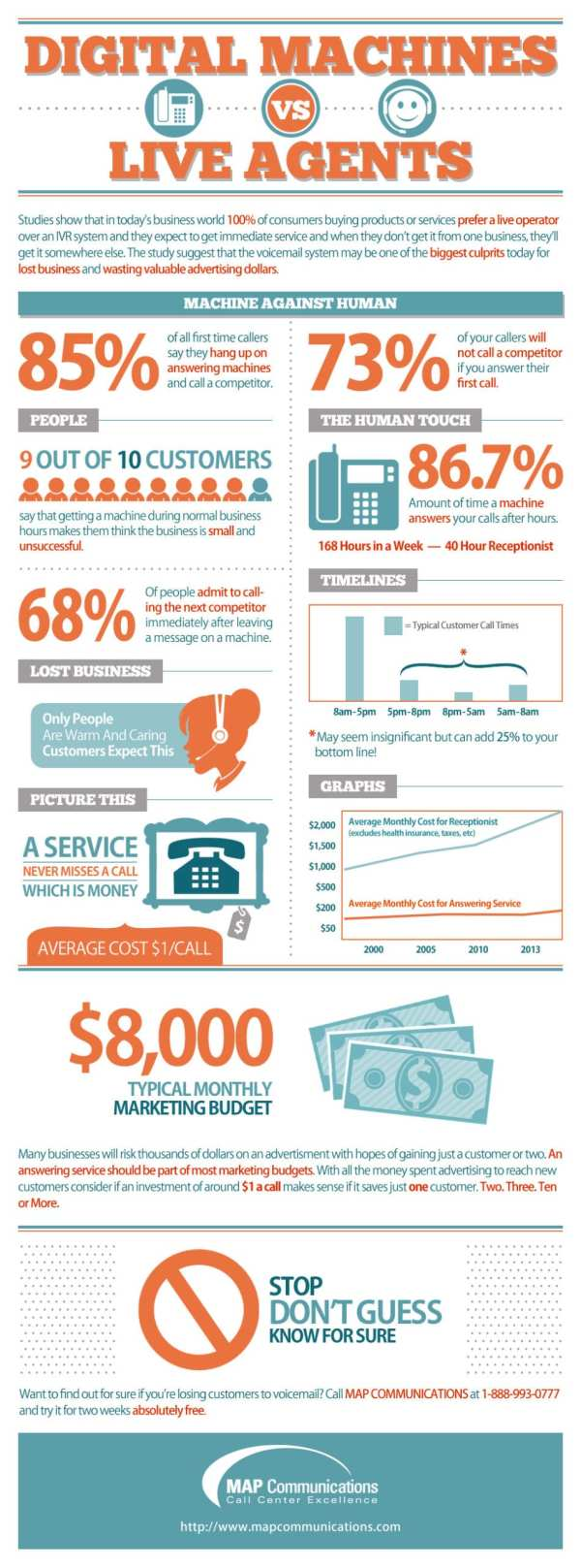 Answering Service Infographic
