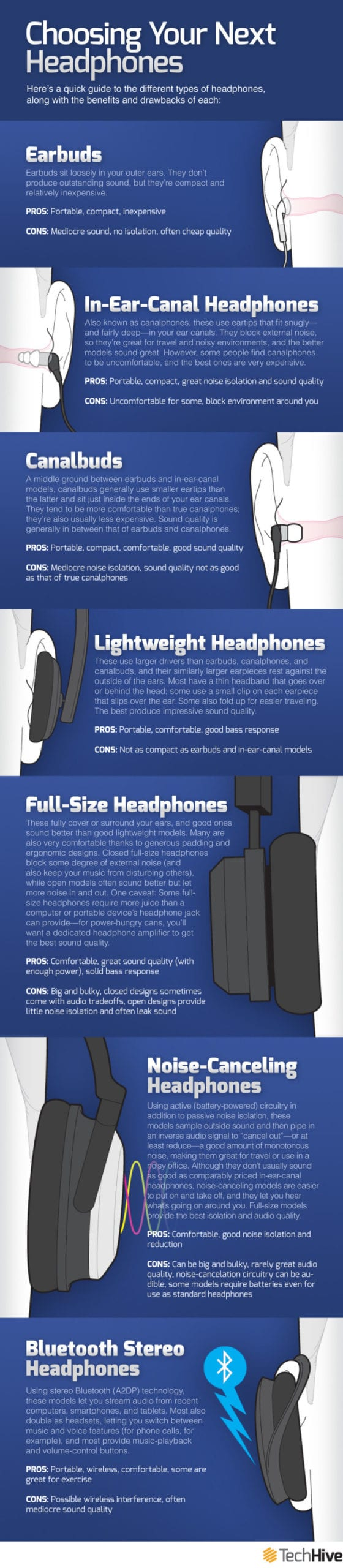Reivew of Best Ear Buds