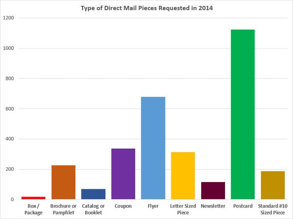 Direct Mail Types