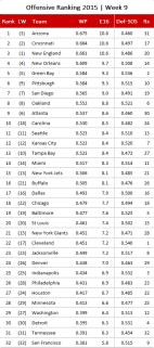 NFL Offensive Ranking 2015, Week 9