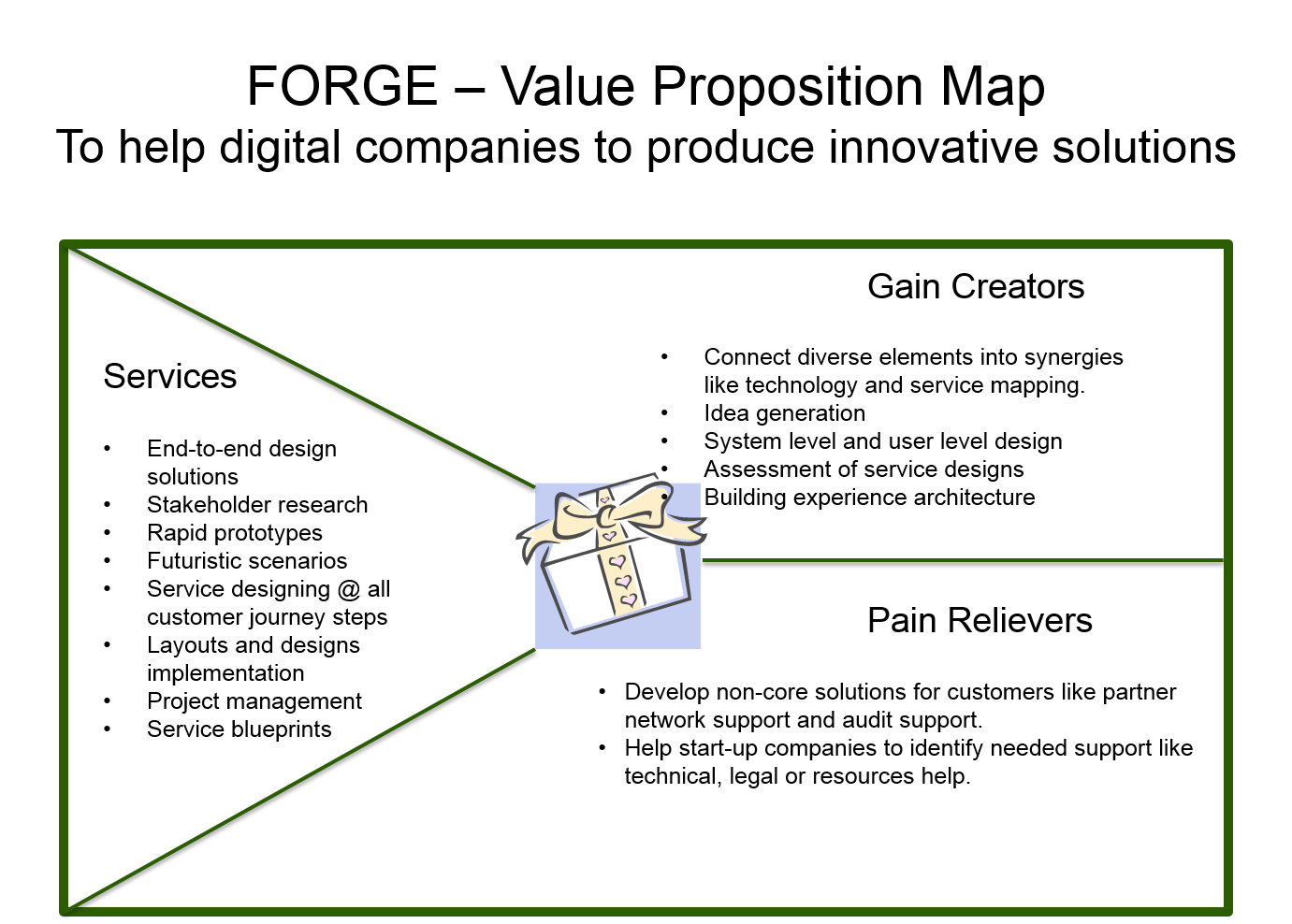 Value Proposition Amp Service Design For Forge