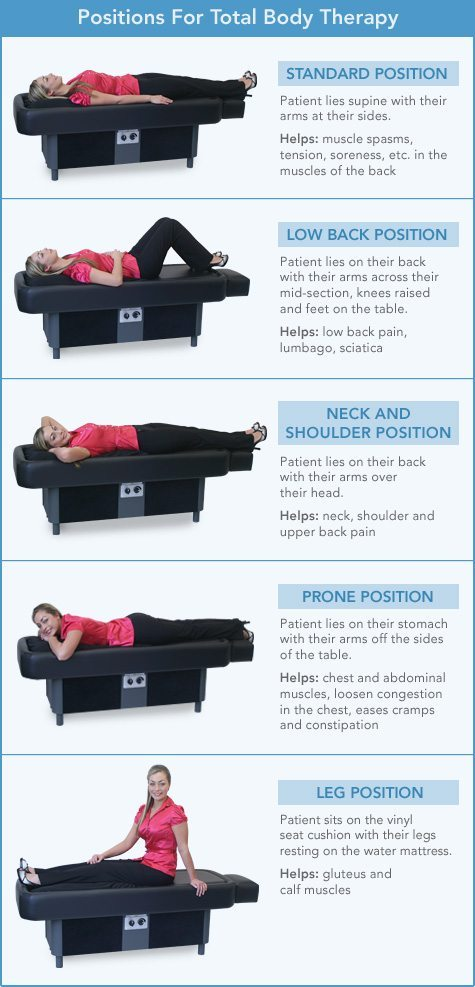 Therapy Positions