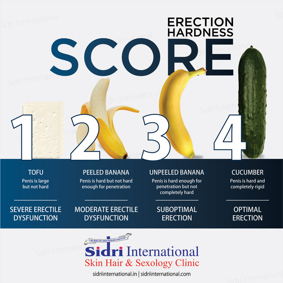 how to know if im having erectile dysfunction