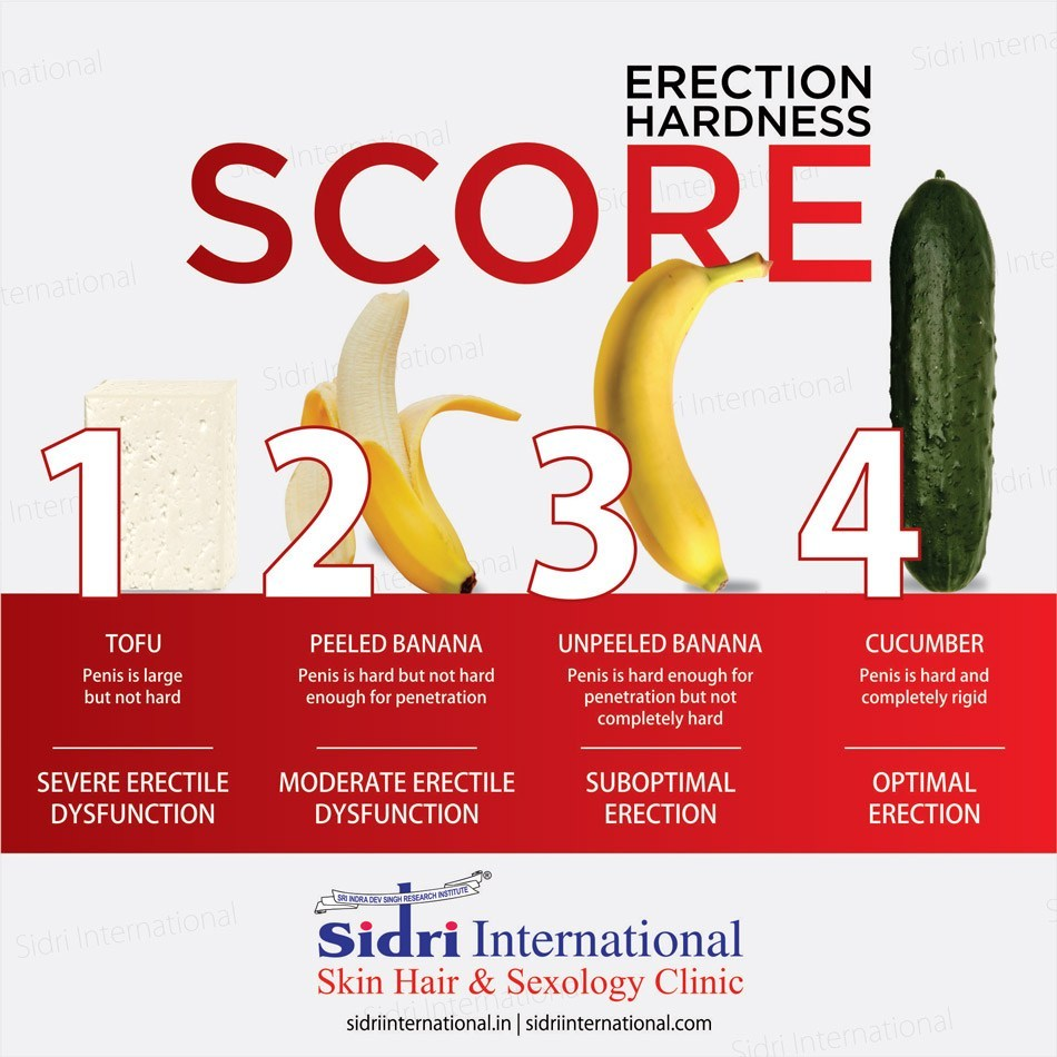 best doctor for erectile dysfunction in India