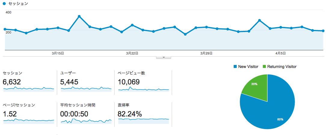 続けただけで月間1万PVを超えました。とにかく続けてみましょう。