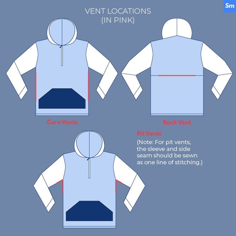 You can add vents as the core, armpits, and back when sewing outdoor clothes.